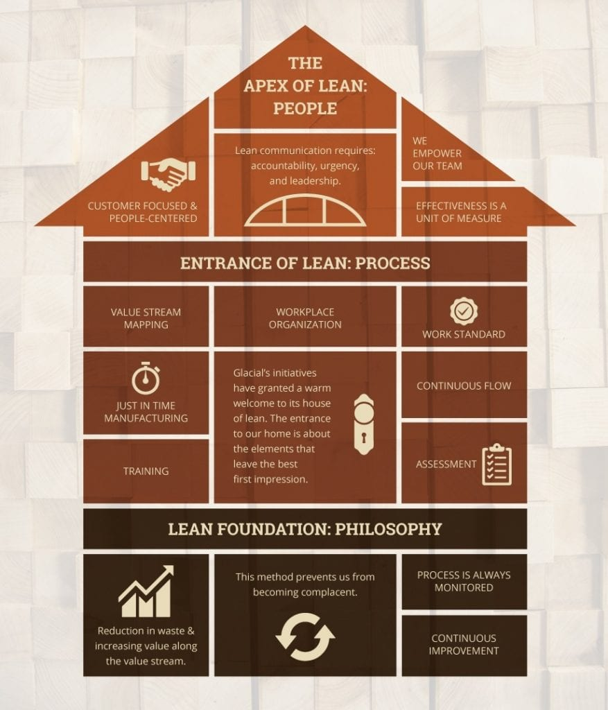 Our House of Lean: An Infographic